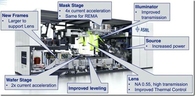 荷兰ASML的EUV(极紫外线)光刻机